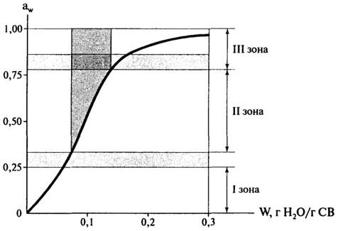 изотерма сорбции для области низкого содержания влаги