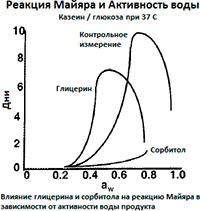 Влияние глицерина и сорбита на реакцию Майяра в зависимости от активности воды