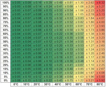 Диапазон барометрического давления