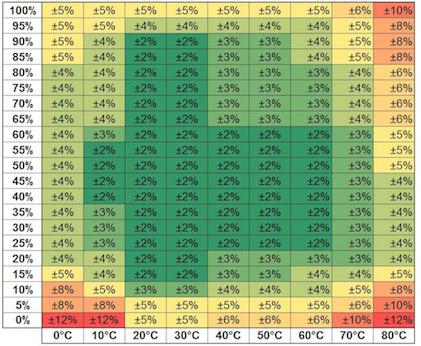 Точность измерения влажности