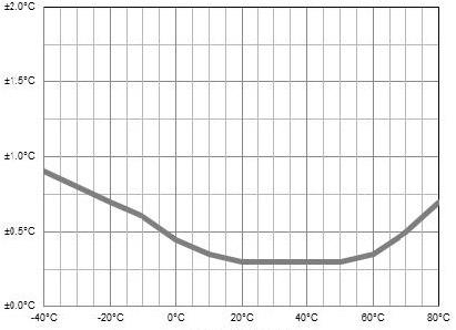 Точность измерения температуры