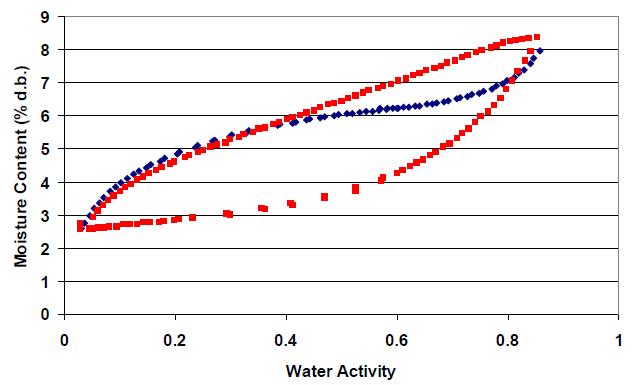 Зависимость между активностью воды и влажностью образца