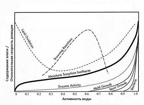 Зависимость химических процессов в продукте