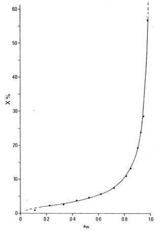 Изотерма сорбции сыра Emmenthaler при 25C (срок выпуска = 90 дней)